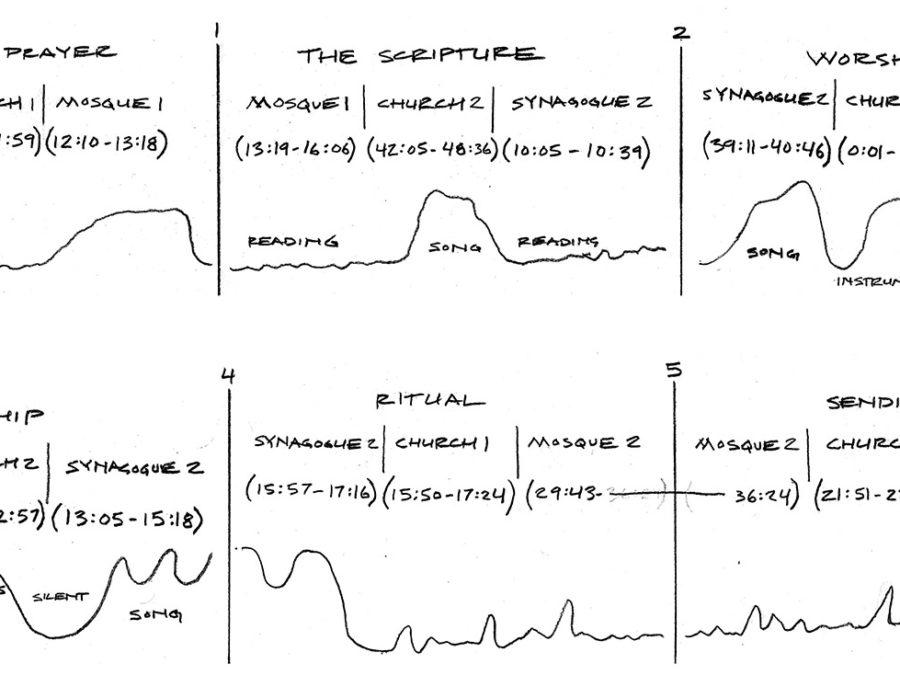Editing structure of Abrahamic Soundscape