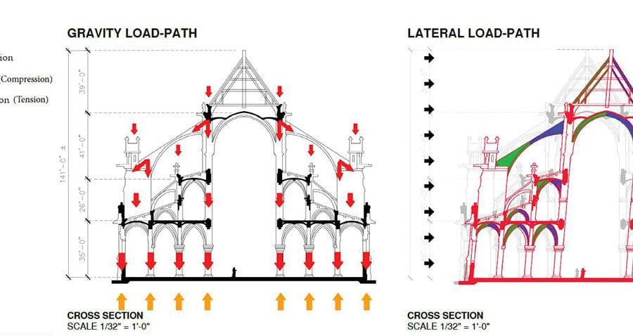 Gravity load path and lateral load path